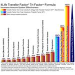 4life transfer factor suplemen terbaik untuk sistem imun